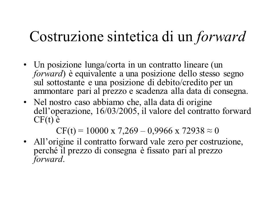 Costruzione sintetica di un forward Un posizione lunga/corta in un contratto lineare (un forward) è equivalente a una posizione dello stesso segno sul