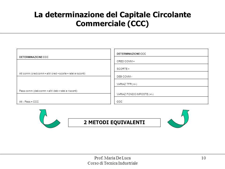 Prof. Maria De Luca Corso di Tecnica Industriale 10 La determinazione del Capitale Circolante Commerciale (CCC) DETERMINAZIONE CCC Att comm (cred comm