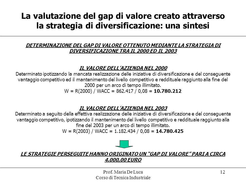 Prof. Maria De Luca Corso di Tecnica Industriale 12 La valutazione del gap di valore creato attraverso la strategia di diversificazione: una sintesi D