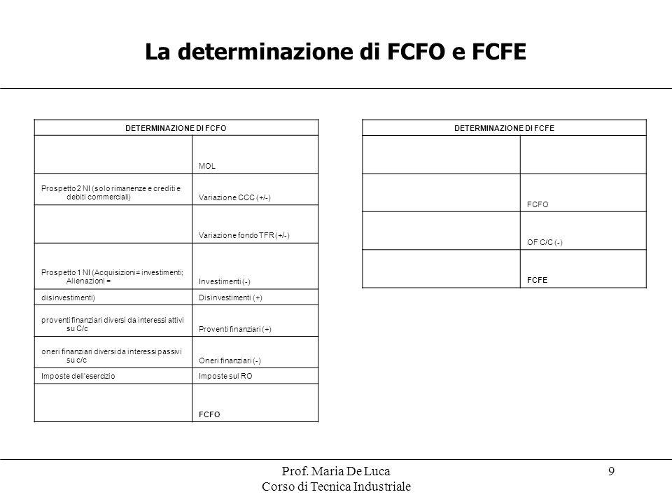 Prof. Maria De Luca Corso di Tecnica Industriale 9 DETERMINAZIONE DI FCFO MOL Prospetto 2 NI (solo rimanenze e crediti e debiti commerciali)Variazione