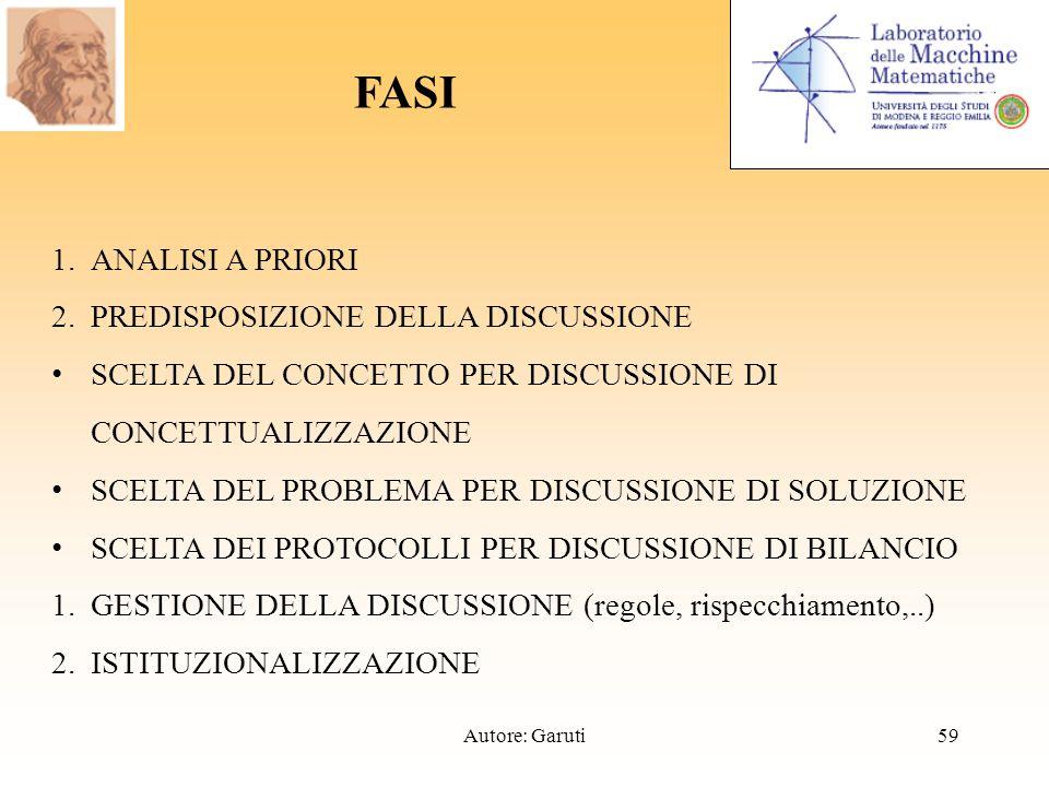 1.ANALISI A PRIORI 2.PREDISPOSIZIONE DELLA DISCUSSIONE SCELTA DEL CONCETTO PER DISCUSSIONE DI CONCETTUALIZZAZIONE SCELTA DEL PROBLEMA PER DISCUSSIONE DI SOLUZIONE SCELTA DEI PROTOCOLLI PER DISCUSSIONE DI BILANCIO 1.GESTIONE DELLA DISCUSSIONE (regole, rispecchiamento,..) 2.ISTITUZIONALIZZAZIONE FASI 59