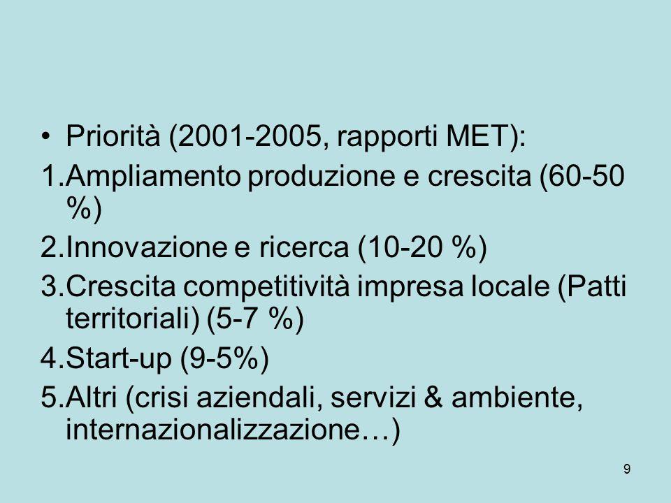 9 Priorità (2001-2005, rapporti MET): 1.Ampliamento produzione e crescita (60-50 %) 2.Innovazione e ricerca (10-20 %) 3.Crescita competitività impresa locale (Patti territoriali) (5-7 %) 4.Start-up (9-5%) 5.Altri (crisi aziendali, servizi & ambiente, internazionalizzazione…)