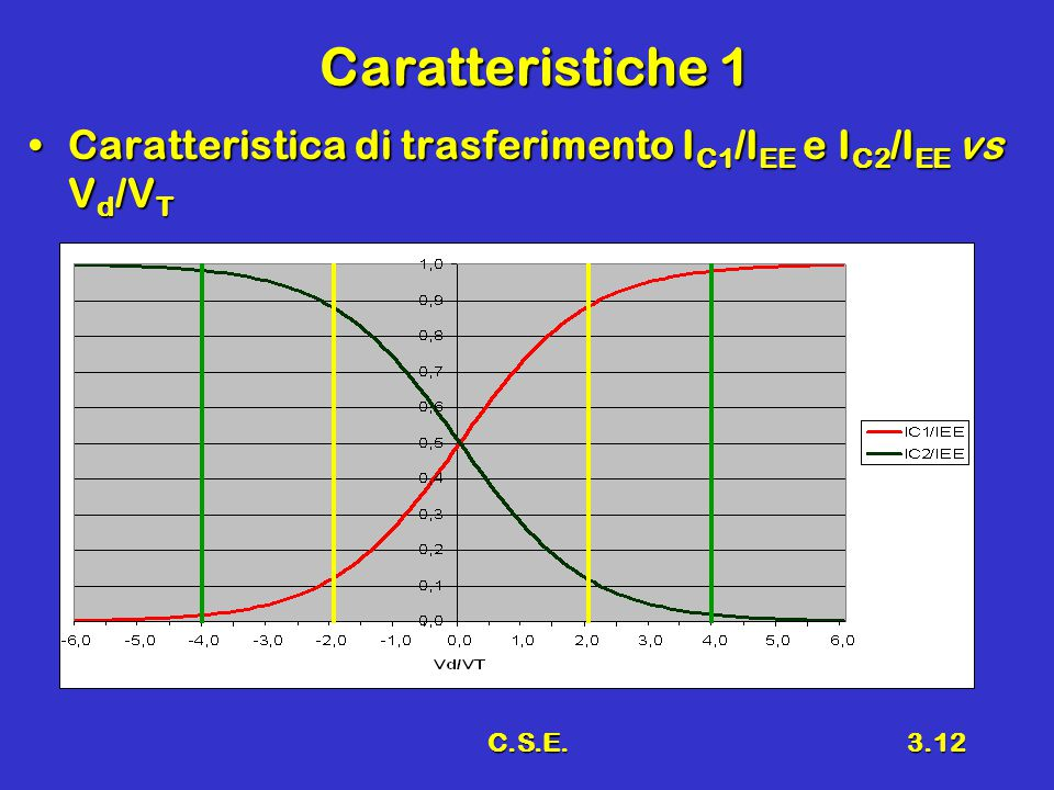 C.S.E.3.12 Caratteristiche 1 Caratteristica di trasferimento I C1 /I EE e I C2 /I EE vs V d /V TCaratteristica di trasferimento I C1 /I EE e I C2 /I E