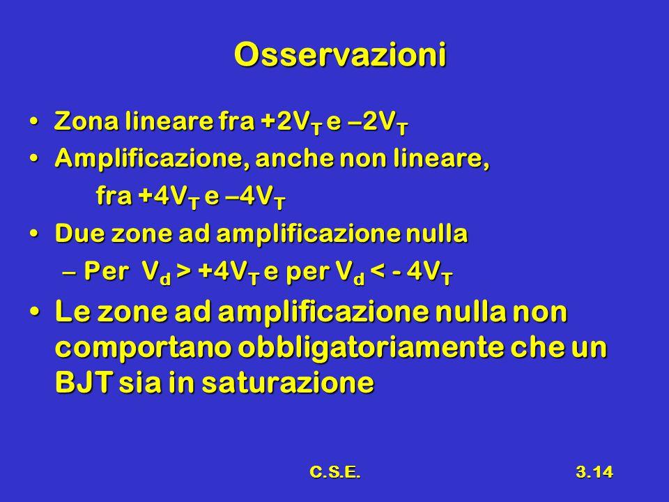 C.S.E.3.14 Osservazioni Zona lineare fra +2V T e –2V TZona lineare fra +2V T e –2V T Amplificazione, anche non lineare,Amplificazione, anche non linea