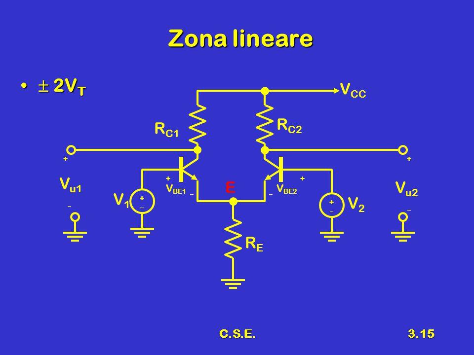 C.S.E.3.15 Zona lineare  2V T  2V T V BE1 R C1 R C2  V1V1 ++  V BE2 ++ V2V2 ++ RERE V u2 V u1 ++   V CC E