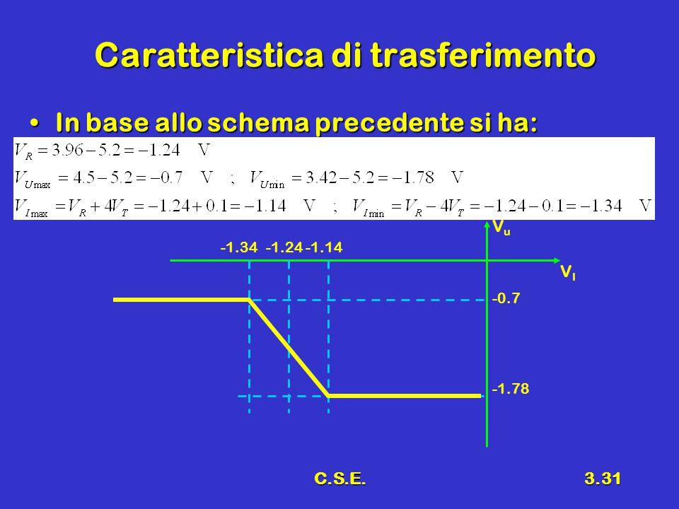 C.S.E.3.31 Caratteristica di trasferimento In base allo schema precedente si ha:In base allo schema precedente si ha: VIVI VuVu -1.34-1.24-1.14 -0.7 -