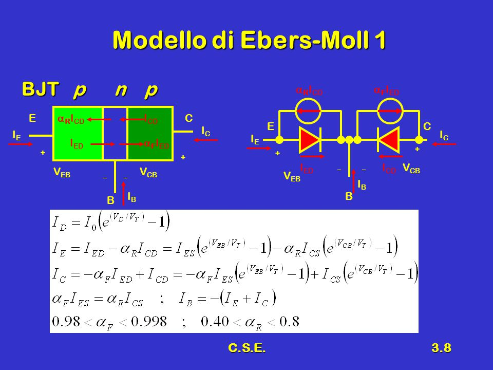 C.S.E.3.9 Modello di Ebers-Moll 2 BJT n p n V EB  + +  V CB E B C V EB  ++  V CB E B C IEIE ICIC IBIB I ED  F I ED I CD  R I CD  F I ED  R I CD I ED I CD IEIE ICIC IBIB