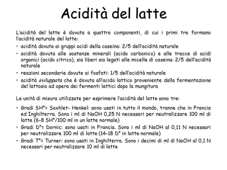 L'acidità del latte è dovuta a quattro componenti, di cui i primi tre formano l'acidità naturale del latte: Le unità di misura utilizzate per esprimere l'acidità del latte sono tre: Acidità del latte acidità dovuta ai gruppi acidi della caseina: 2/5 dell'acidità naturaleacidità dovuta ai gruppi acidi della caseina: 2/5 dell'acidità naturale acidità dovuta alle sostanze minerali (acido carbonico) e alle tracce di acidi organici (acido citrico), sia liberi sia legati alle micelle di caseina: 2/5 dell'acidità naturaleacidità dovuta alle sostanze minerali (acido carbonico) e alle tracce di acidi organici (acido citrico), sia liberi sia legati alle micelle di caseina: 2/5 dell'acidità naturale reazioni secondarie dovute ai fosfati: 1/5 dell'acidità naturalereazioni secondarie dovute ai fosfati: 1/5 dell'acidità naturale acidità sviluppata che è dovuta all'acido lattico proveniente dalla fermentazione del lattosio ad opera dei fermenti lattici dopo la mungituraacidità sviluppata che è dovuta all'acido lattico proveniente dalla fermentazione del lattosio ad opera dei fermenti lattici dopo la mungitura Gradi SH°= Soxhlet- Henkel: sono usati in tutto il mondo, tranne che in Francia ed Inghilterra.