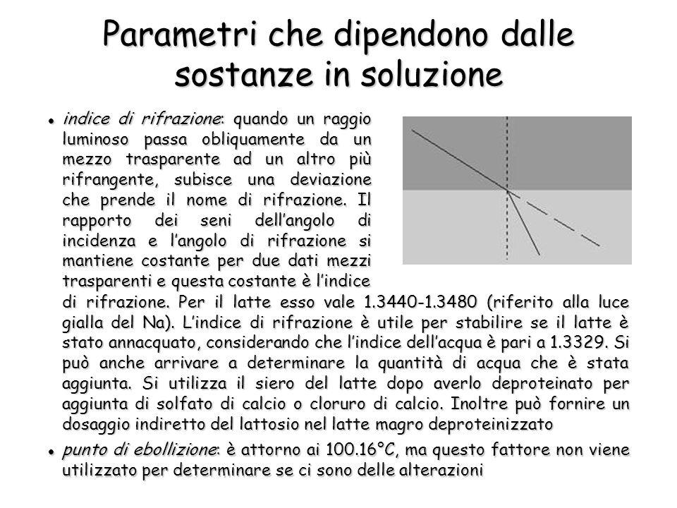 Parametri che dipendono dalle sostanze in soluzione indice di rifrazione: quando un raggio luminoso passa obliquamente da un mezzo trasparente ad un altro più rifrangente, subisce una deviazione che prende il nome di rifrazione.