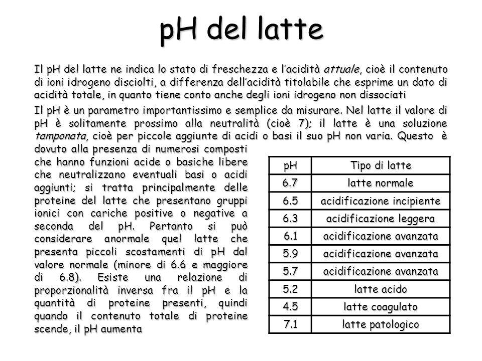 pH del latte Il pH del latte ne indica lo stato di freschezza e l'acidità attuale, cioè il contenuto di ioni idrogeno disciolti, a differenza dell'acidità titolabile che esprime un dato di acidità totale, in quanto tiene conto anche degli ioni idrogeno non dissociati Il pH è un parametro importantissimo e semplice da misurare.