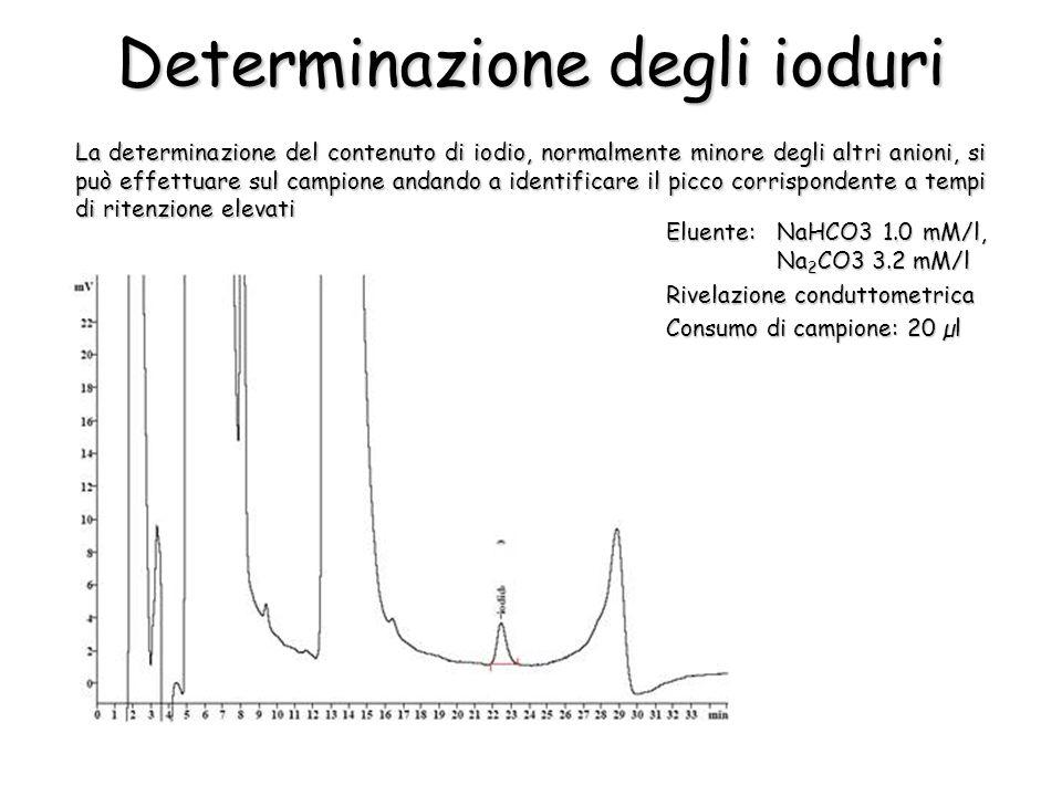 Determinazione degli ioduri La determinazione del contenuto di iodio, normalmente minore degli altri anioni, si può effettuare sul campione andando a identificare il picco corrispondente a tempi di ritenzione elevati Eluente:NaHCO3 1.0 mM/l, Na 2 CO3 3.2 mM/l Rivelazione conduttometrica Consumo di campione: 20 µl