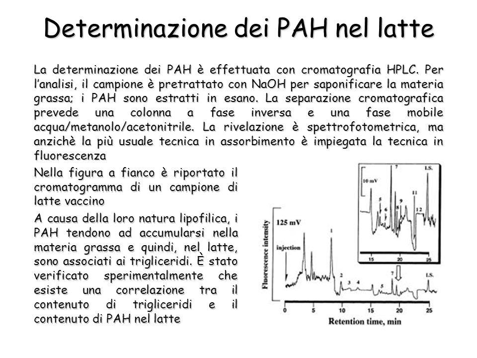 La determinazione dei PAH è effettuata con cromatografia HPLC.