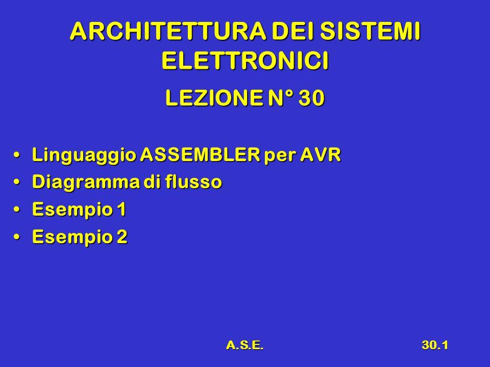 A.S.E.30.1 ARCHITETTURA DEI SISTEMI ELETTRONICI LEZIONE N° 30 Linguaggio ASSEMBLER per AVRLinguaggio ASSEMBLER per AVR Diagramma di flussoDiagramma di