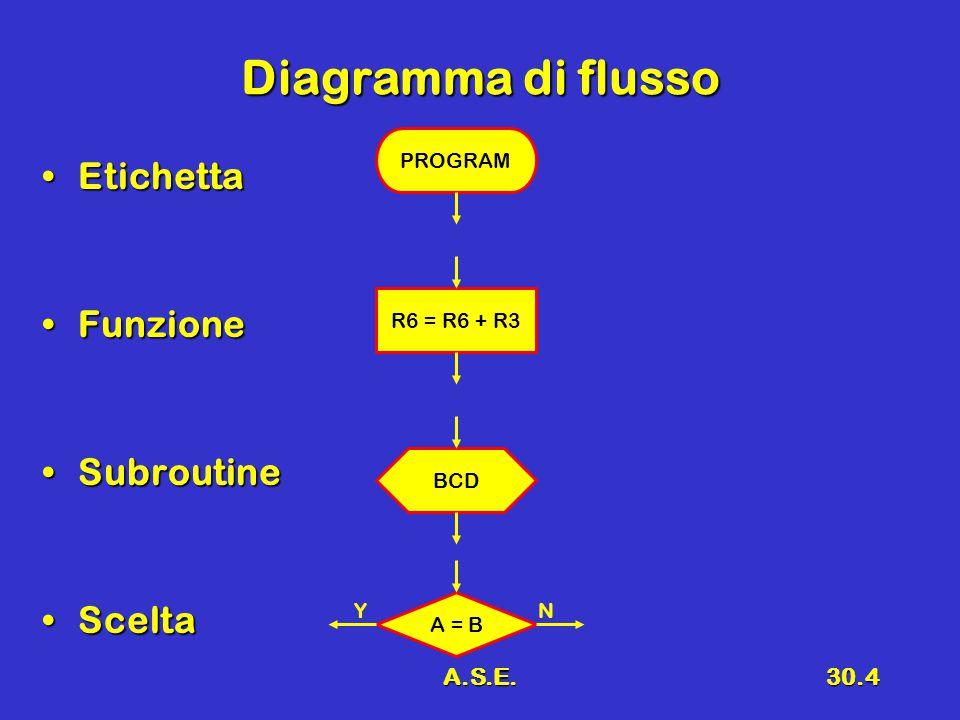 A.S.E.30.4 Diagramma di flusso EtichettaEtichetta FunzioneFunzione SubroutineSubroutine SceltaScelta PROGRAM R6 = R6 + R3 BCD A = B YN
