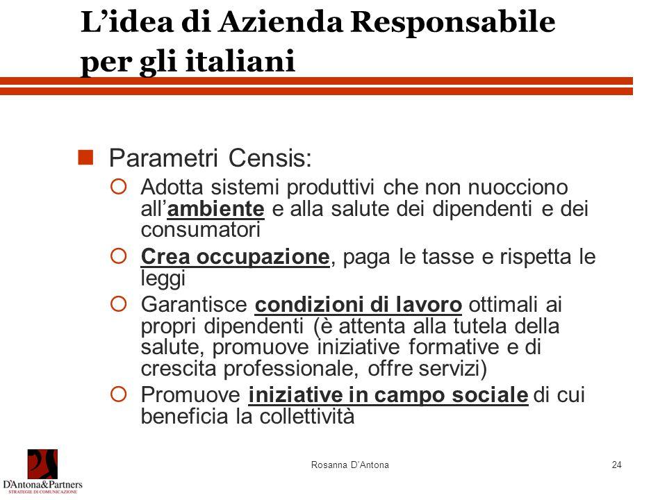 Rosanna D'Antona24 L'idea di Azienda Responsabile per gli italiani Parametri Censis:  Adotta sistemi produttivi che non nuocciono all'ambiente e alla
