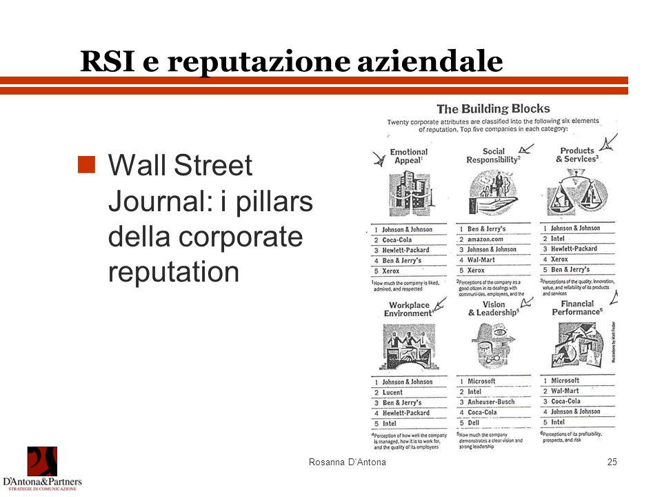 Rosanna D'Antona25 RSI e reputazione aziendale Wall Street Journal: i pillars della corporate reputation