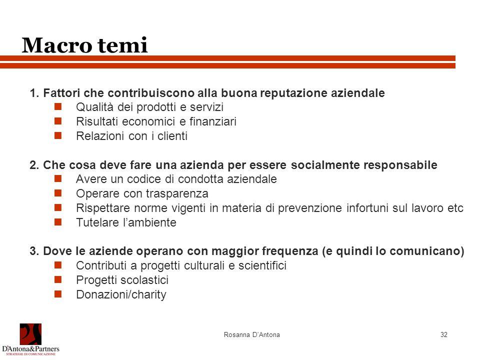 Rosanna D'Antona32 Macro temi 1. Fattori che contribuiscono alla buona reputazione aziendale Qualità dei prodotti e servizi Risultati economici e fina