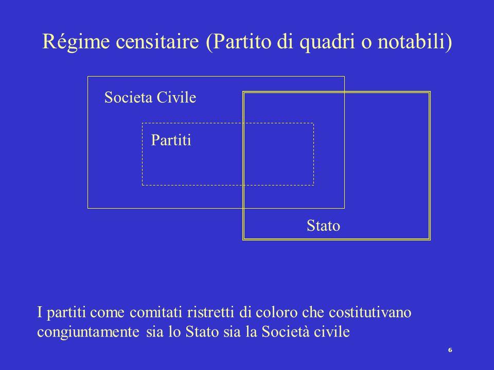 6 Régime censitaire (Partito di quadri o notabili) Societa Civile Partiti Stato I partiti come comitati ristretti di coloro che costitutivano congiuntamente sia lo Stato sia la Società civile