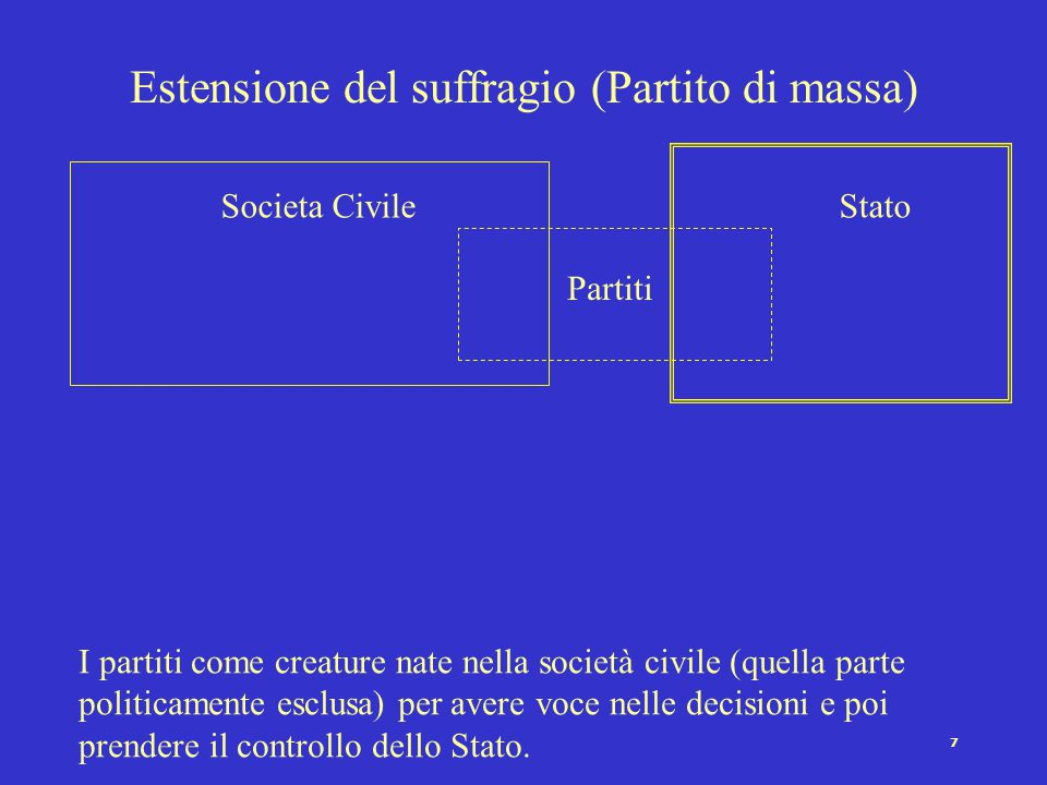 7 Estensione del suffragio (Partito di massa) Societa Civile Partiti Stato I partiti come creature nate nella società civile (quella parte politicamente esclusa) per avere voce nelle decisioni e poi prendere il controllo dello Stato.