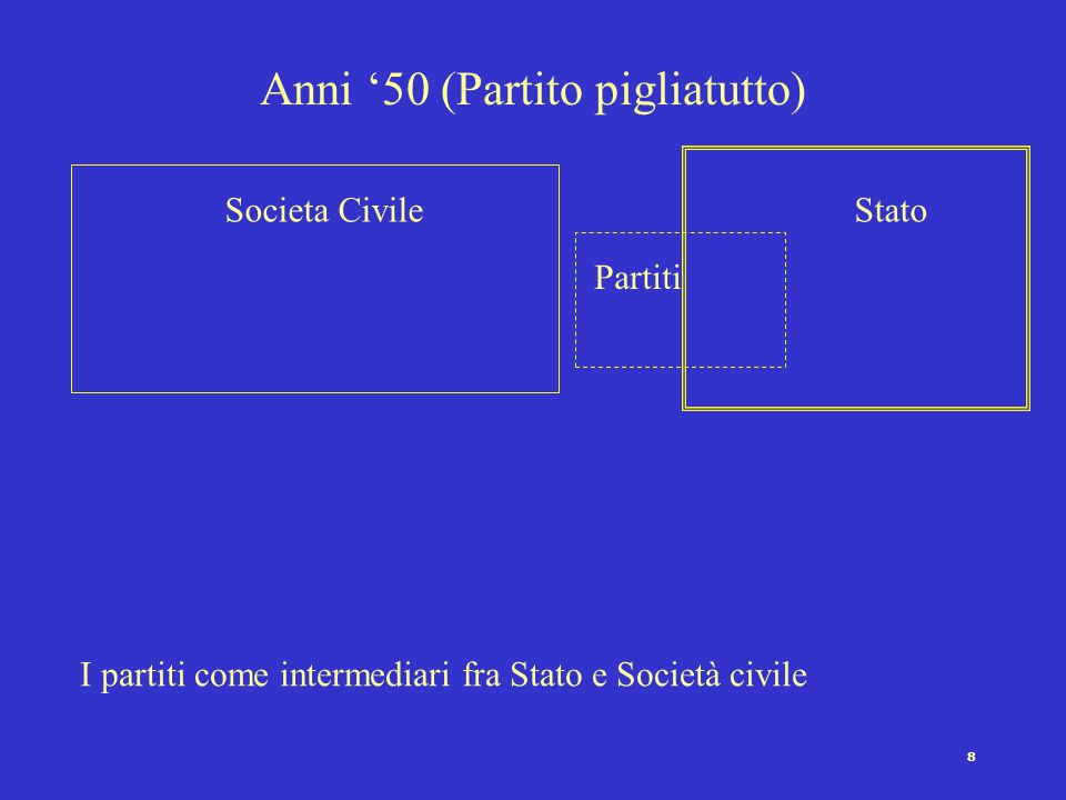 7 Estensione del suffragio (Partito di massa) Societa Civile Partiti Stato I partiti come creature nate nella società civile (quella parte politicamen