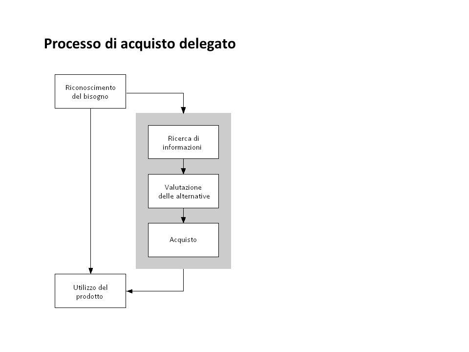 Processo di acquisto delegato