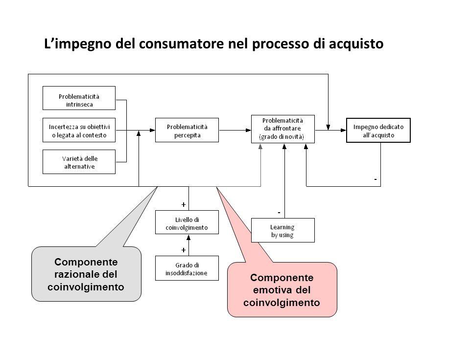 L'impegno del consumatore nel processo di acquisto Componente razionale del coinvolgimento Componente emotiva del coinvolgimento
