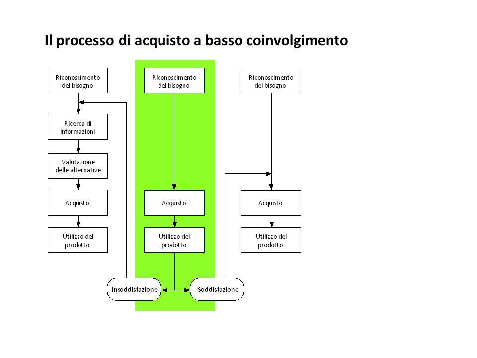 Il processo di acquisto a basso coinvolgimento