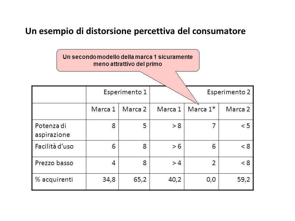 Un esempio di distorsione percettiva del consumatore Esperimento 1Esperimento 2 Marca 1Marca 2Marca 1Marca 1*Marca 2 Potenza di aspirazione 85> 87< 5 Facilità d'uso68> 66< 8 Prezzo basso48> 42< 8 % acquirenti34,865,240,20,059,2 Un secondo modello della marca 1 sicuramente meno attrattivo del primo