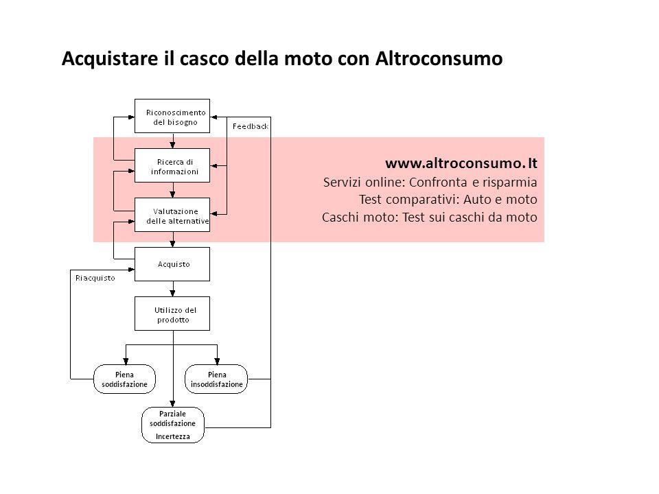 Acquistare il casco della moto con Altroconsumo www.altroconsumo.