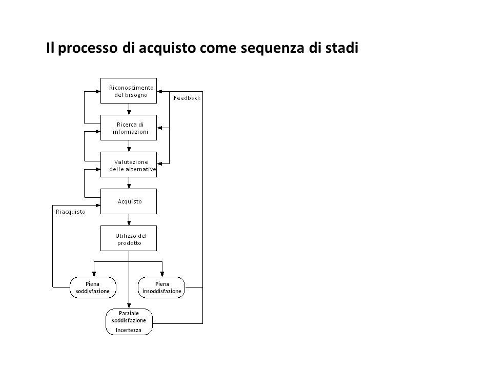 Il processo di acquisto come sequenza di stadi
