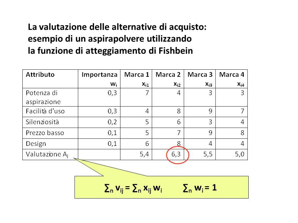 La valutazione delle alternative di acquisto: esempio di un aspirapolvere utilizzando la funzione di atteggiamento di Fishbein ∑ n v ij = ∑ n x ij w i ∑ n w i = 1