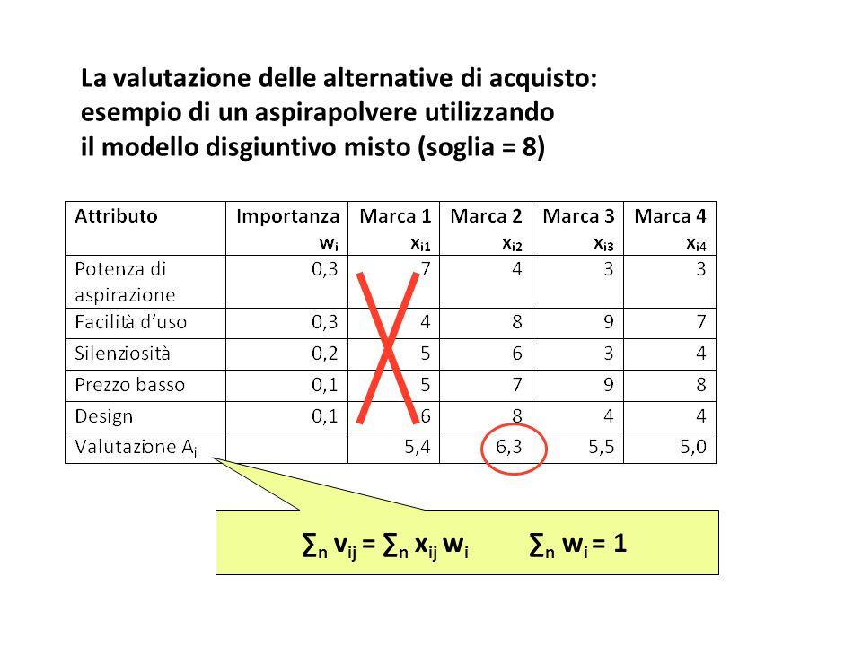 La valutazione delle alternative di acquisto: esempio di un aspirapolvere utilizzando il modello disgiuntivo misto (soglia = 8) ∑ n v ij = ∑ n x ij w i ∑ n w i = 1