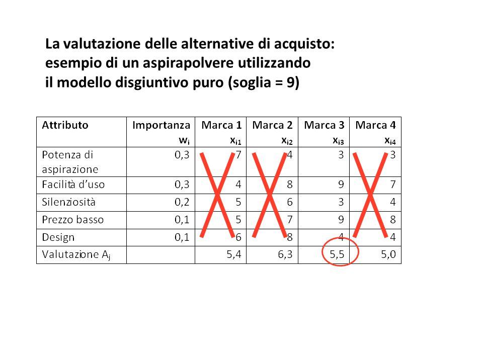 La valutazione delle alternative di acquisto: esempio di un aspirapolvere utilizzando il modello disgiuntivo puro (soglia = 9)