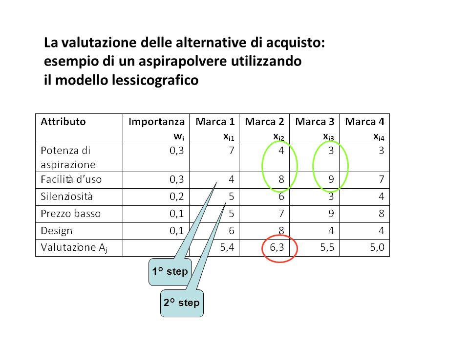 La valutazione delle alternative di acquisto: esempio di un aspirapolvere utilizzando il modello lessicografico 1° step 2° step