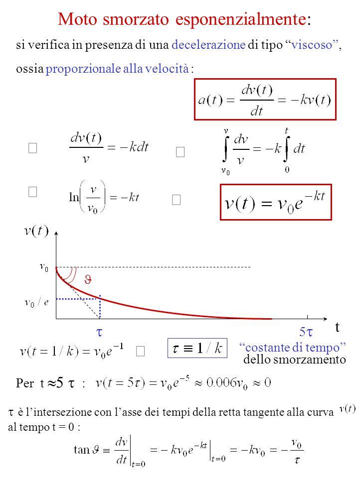 """si verifica in presenza di una decelerazione di tipo """"viscoso"""", ossia proporzionale alla velocità :     t  """"costante di tempo"""" dello smorzamento"""