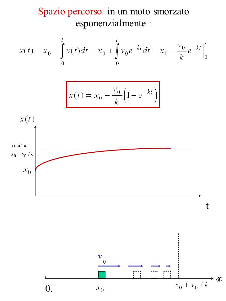 termine costante (es: g)   Posto:    t velocità limite :(indipendente da v ) 0 Moto accelerato in presenza di un attrito viscoso: