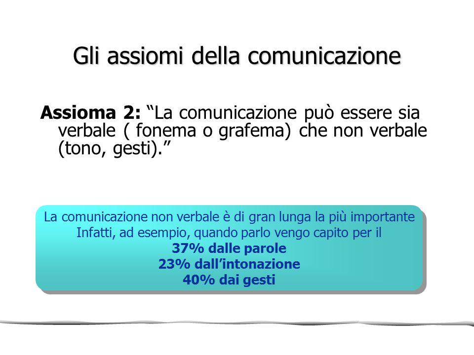 """Gli assiomi della comunicazione Assioma 2: """"La comunicazione può essere sia verbale ( fonema o grafema) che non verbale (tono, gesti)."""" La comunicazio"""