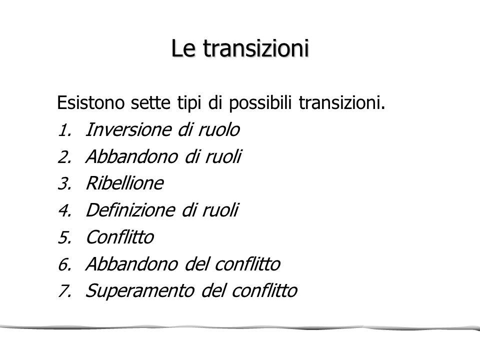 Le transizioni Esistono sette tipi di possibili transizioni. 1. Inversione di ruolo 2. Abbandono di ruoli 3. Ribellione 4. Definizione di ruoli 5. Con