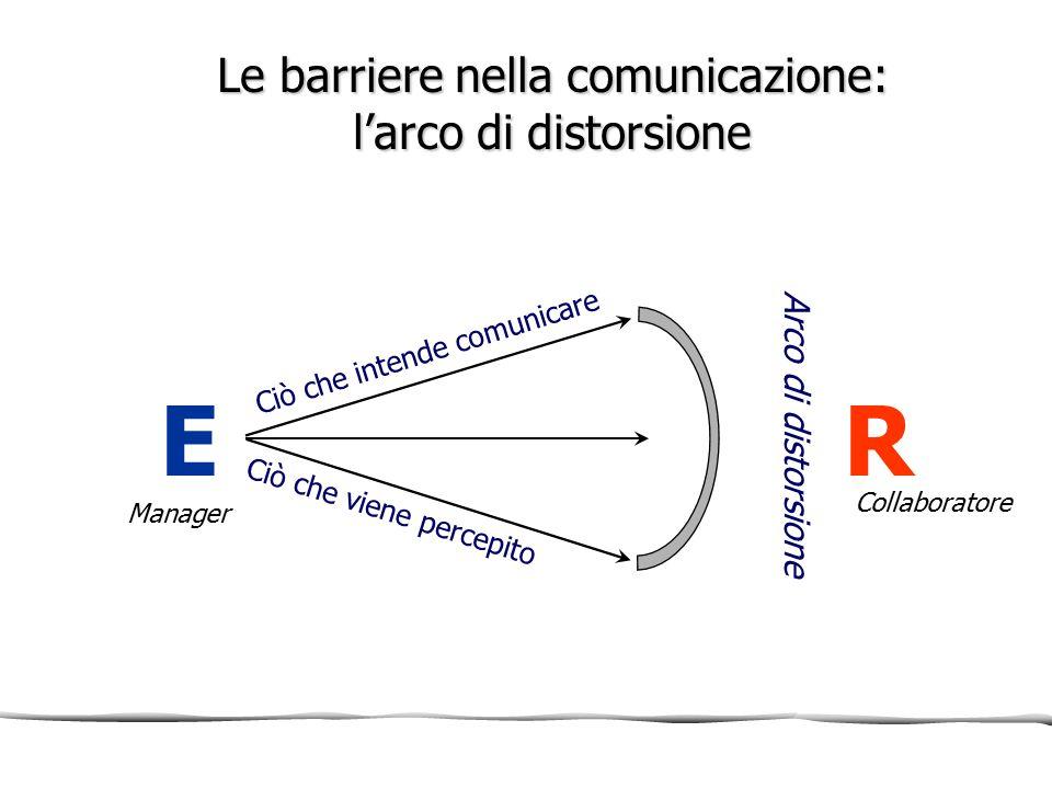 Le barriere nella comunicazione: l'arco di distorsione ER Arco di distorsione Ciò che intende comunicare Ciò che viene percepito Manager Collaboratore