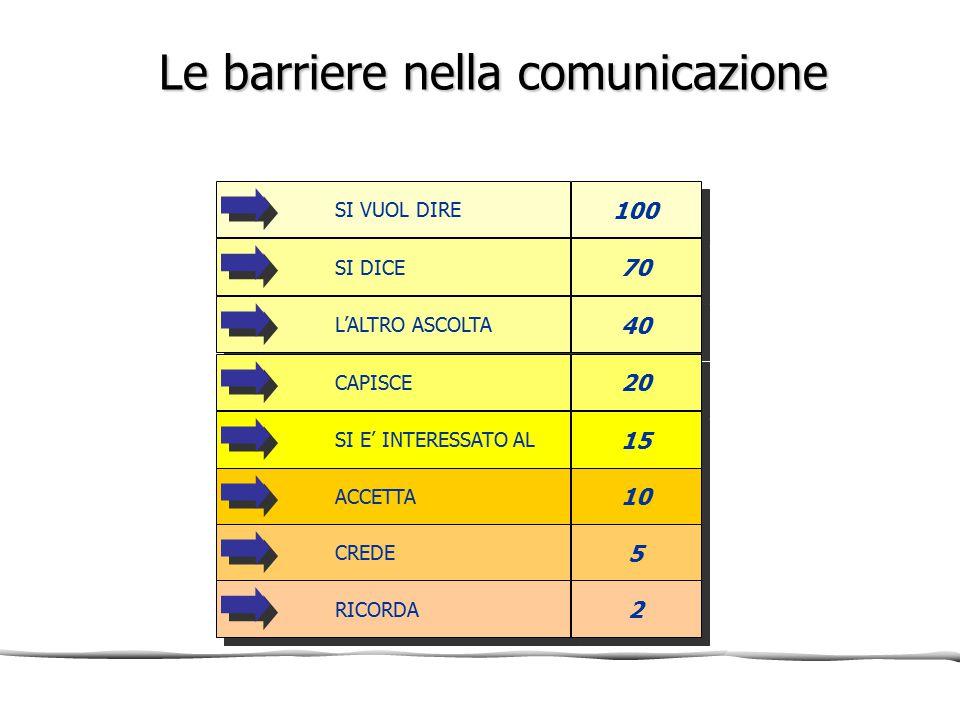 Le barriere nella comunicazione SI VUOL DIRE 100 SI DICE 70 L'ALTRO ASCOLTA 40 CAPISCE 20 SI E' INTERESSATO AL 15 ACCETTA 10 CREDE 5 5 RICORDA 2 2