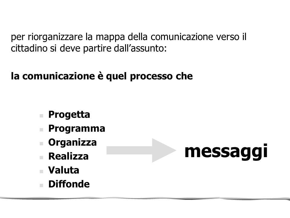 per riorganizzare la mappa della comunicazione verso il cittadino si deve partire dall'assunto: la comunicazione è quel processo che Progetta Programm
