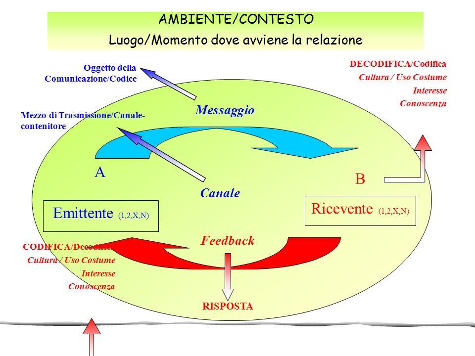 AMBIENTE/CONTESTO Luogo/Momento dove avviene la relazione DECODIFICA/Codifica Cultura / Uso Costume Interesse Conoscenza Oggetto della Comunicazione/C