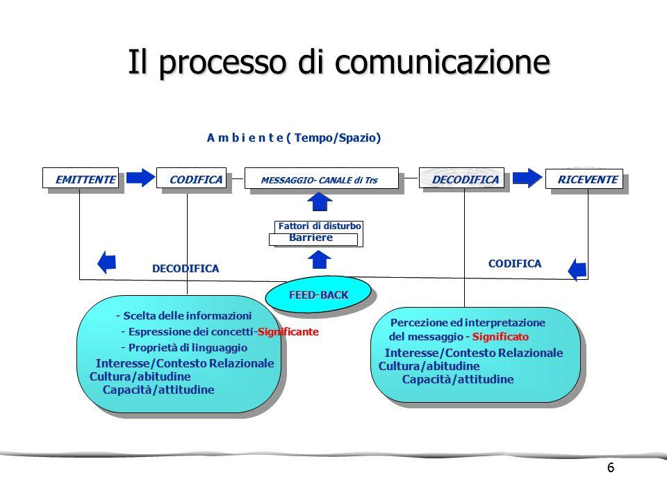 Il processo di comunicazione RICEVENTE MESSAGGIO- CANALE di Trs DECODIFICA EMITTENTE Barriere Fattori di disturbo Percezione ed interpretazione del me
