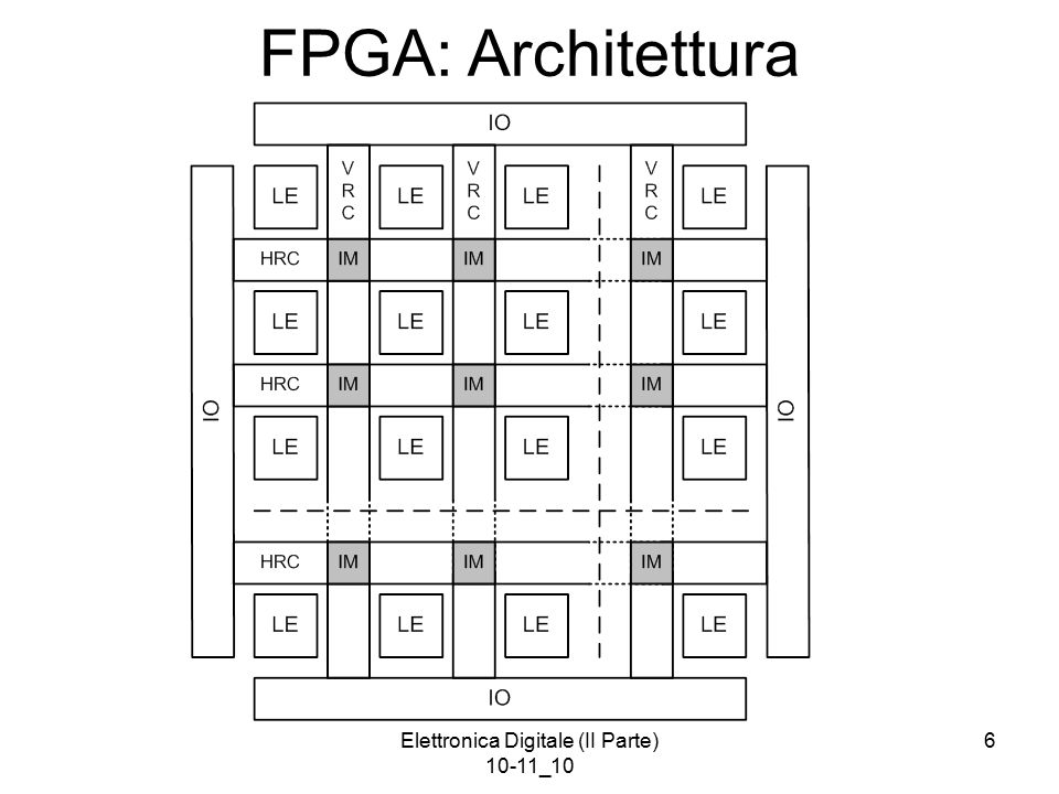 Elettronica Digitale (II Parte) 10-11_10 6 FPGA: Architettura