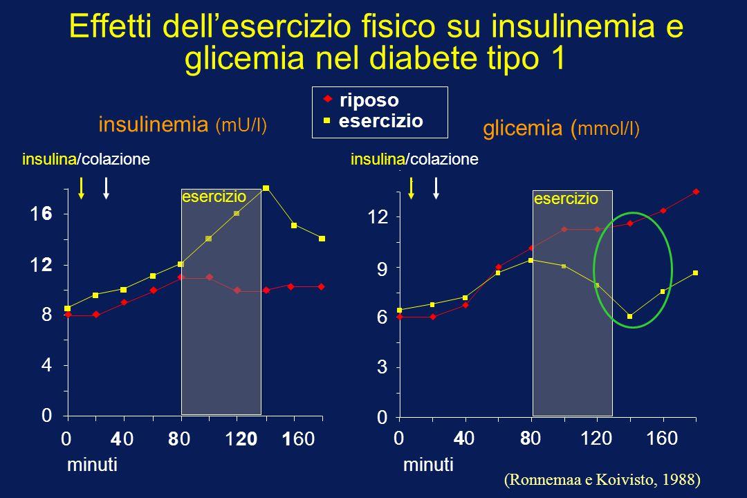 Effetti dell'esercizio fisico su insulinemia e glicemia nel diabete tipo 1... riposo 0 3 6 9 12 04080120160 0 4 8 1 2 1 6 04080120160 minuti esercizio