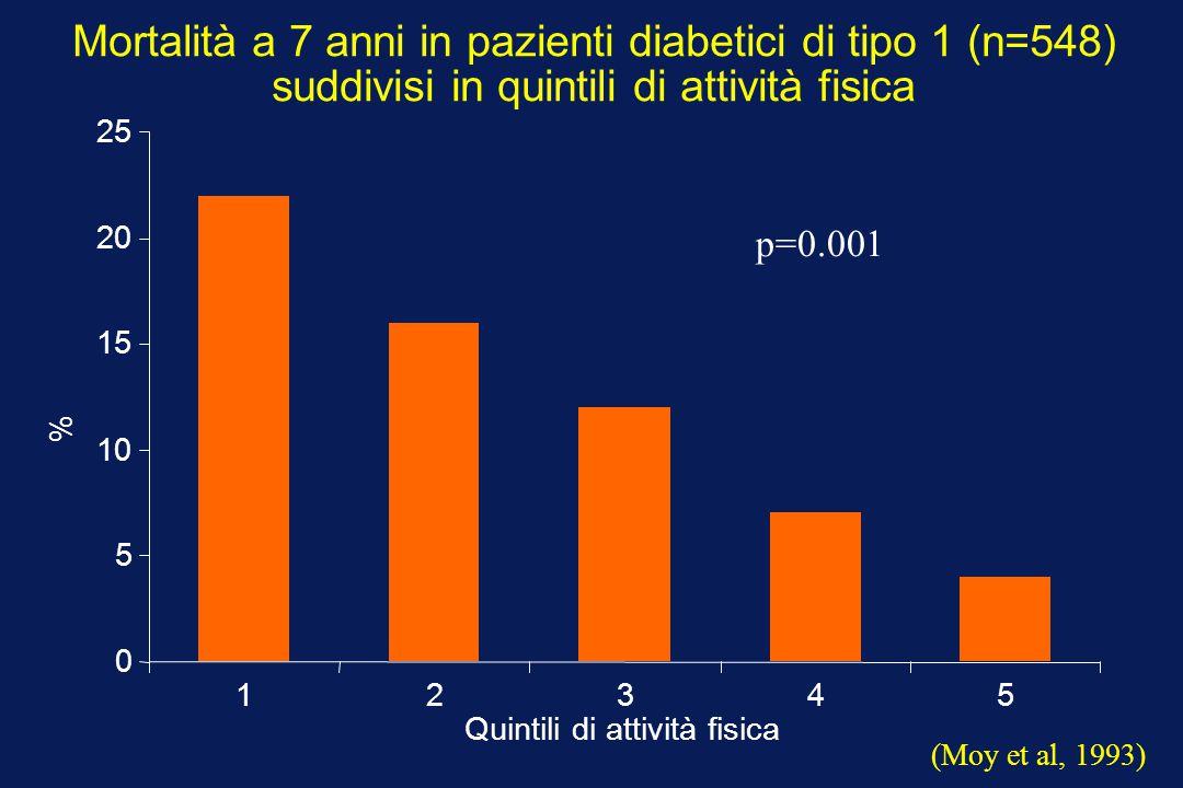 Mortalità a 7 anni in pazienti diabetici di tipo 1 (n=548) suddivisi in quintili di attività fisica 0 5 10 15 20 25 12345 p=0.001 Quintili di attività