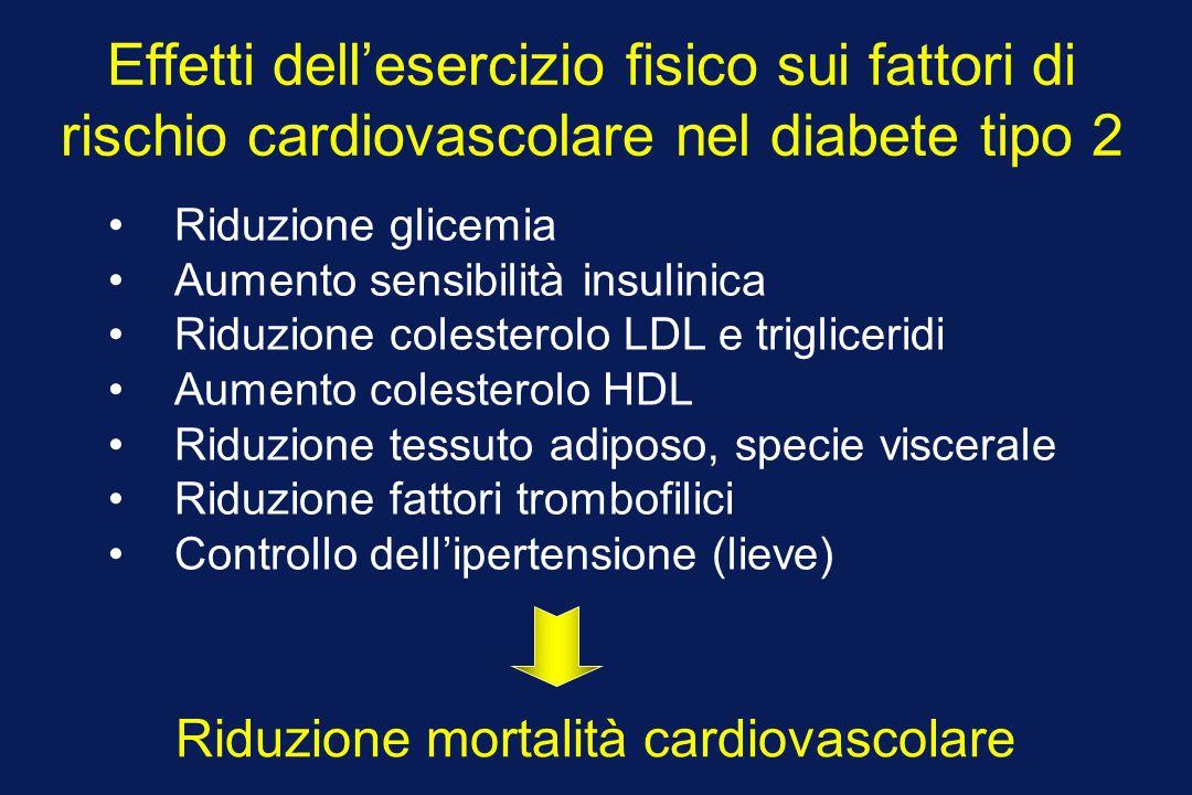 Effetti dell'esercizio fisico sui fattori di rischio cardiovascolare nel diabete tipo 2 Riduzione glicemia Aumento sensibilità insulinica Riduzione co