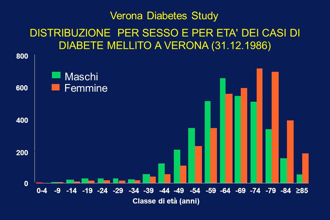 Verona Diabetes Study DISTRIBUZIONE PER SESSO E PER ETA' DEI CASI DI DIABETE MELLITO A VERONA (31.12.1986) Maschi Femmine 0 200 400 600 800 0-4-9-14-1