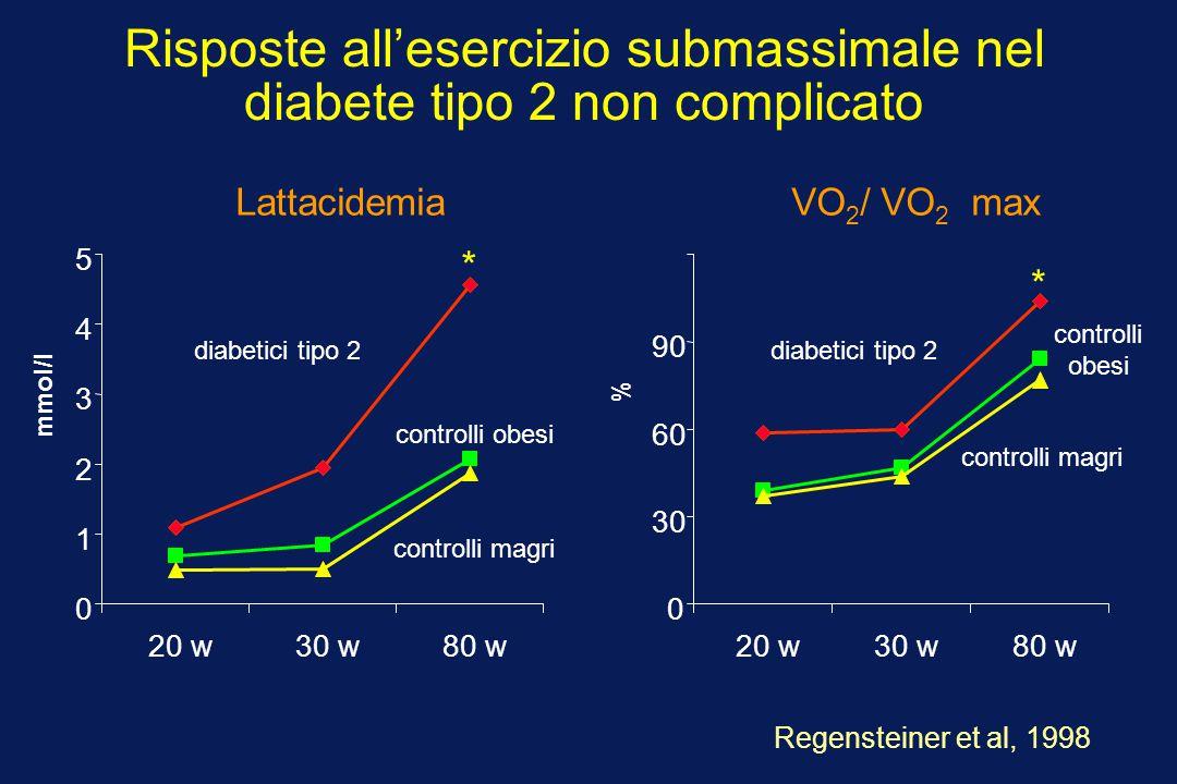 Risposte all'esercizio submassimale nel diabete tipo 2 non complicato Regensteiner et al, 1998 LattacidemiaVO 2 / VO 2 max mmol/l 0 1 2 3 4 5 20 w30 w