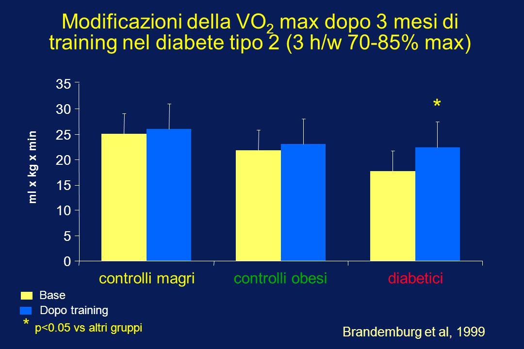 Modificazioni della VO 2 max dopo 3 mesi di training nel diabete tipo 2 (3 h/w 70-85% max) 0 5 10 15 20 25 30 35 controlli magricontrolli obesidiabeti